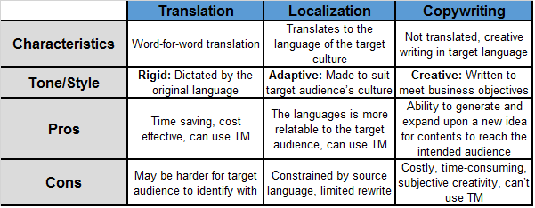 What are the differences between translation, localization and copywriting